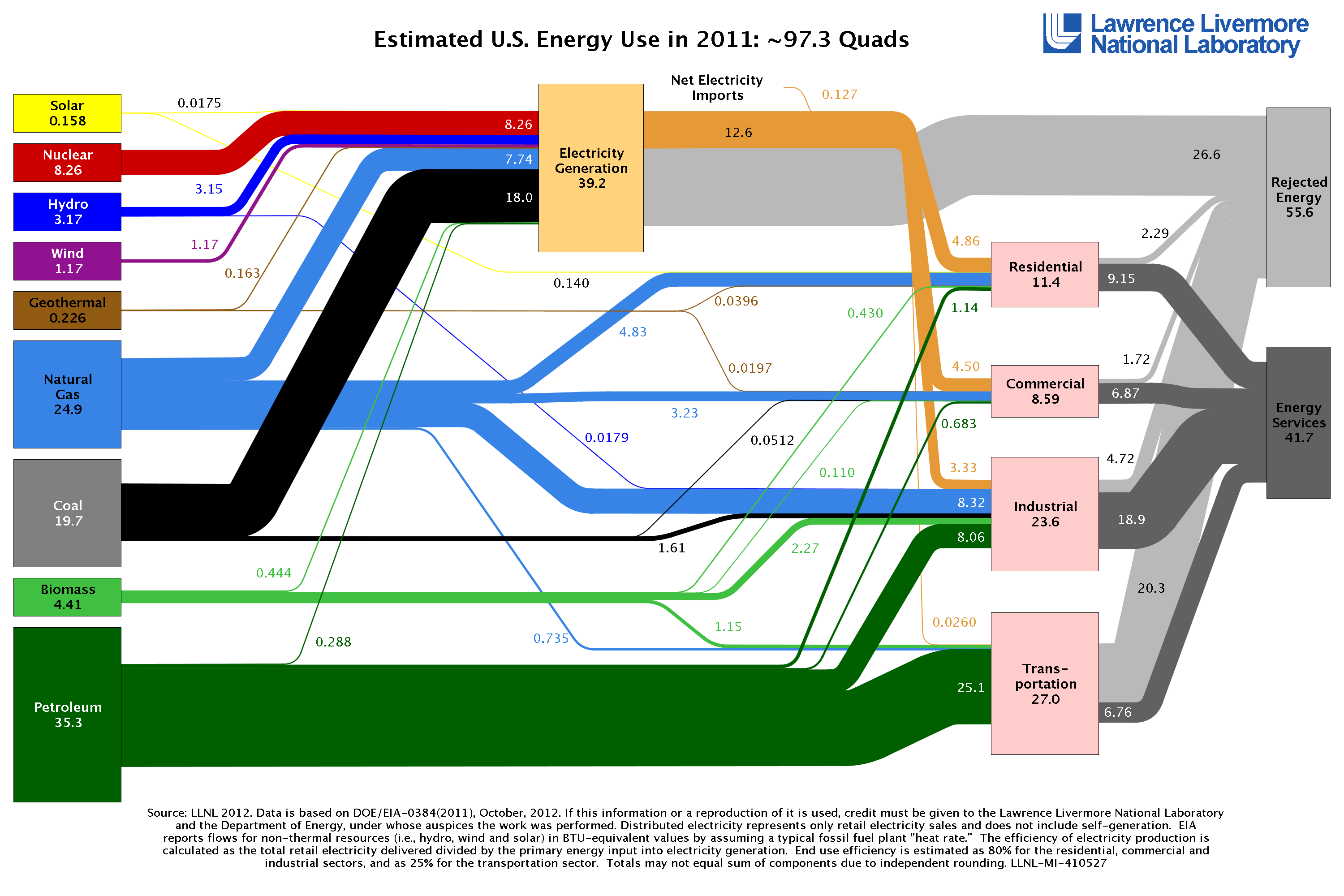 Sankey Diagrams To Visualize Energy Flows